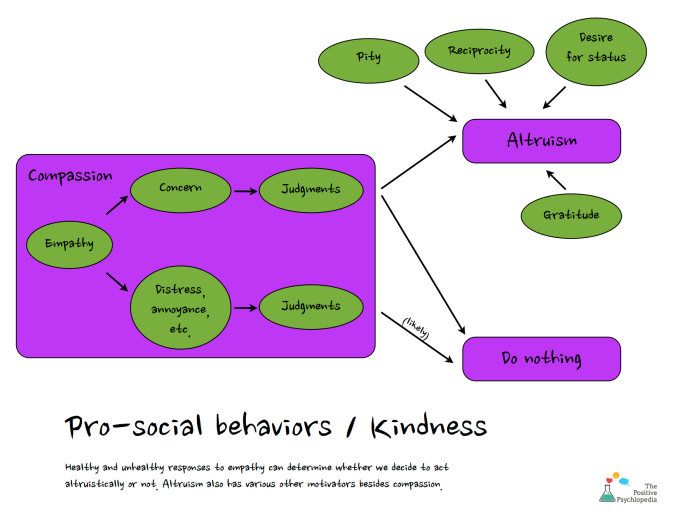 Compassion empathy altruism